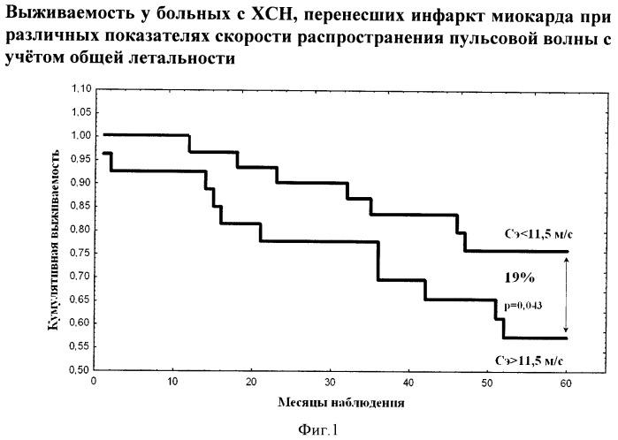 Способ оценки изменений скорости распространения пульсовой волны в качестве маркера неблагоприятного прогноза у больных с хронической сердечной недостаточностью ишемической этиологии