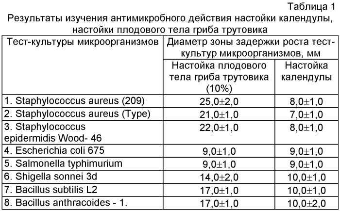 Способ получения средства, обладающего антимикробной, противовоспалительной и противоожоговой активностью из плодового тела гриба трутовика (fomitopsis officinalis bond.)