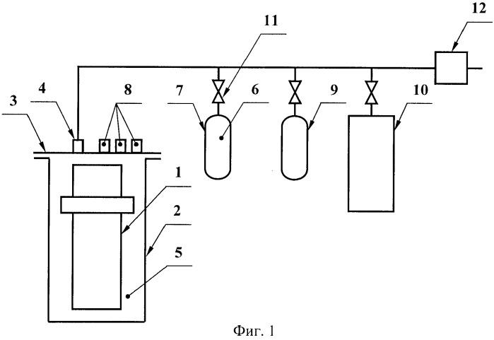 Способ предотвращения воспламенения и взрыва при транспортировании и хранении материалов, выделяющих водород или водородосодержащую газовую смесь