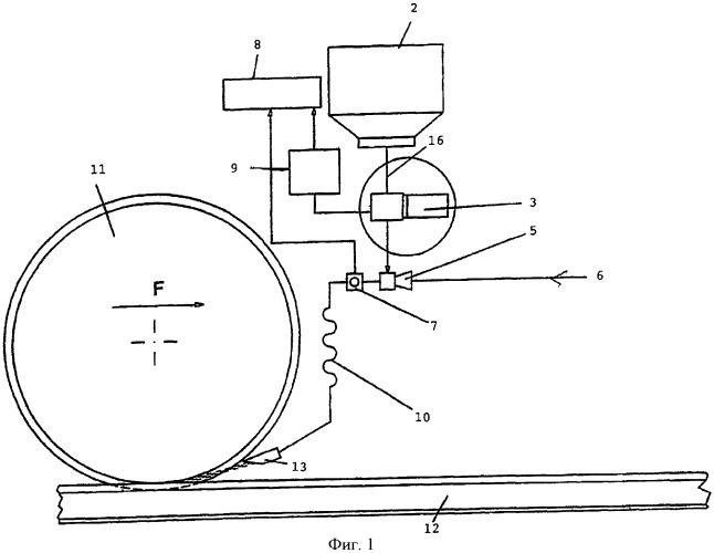 Способ и устройство для контроля и подготовки запаса песка в песчаном бункере пескоразбрасывающих устройств в транспортных средствах, в частности рельсовых транспортных средствах