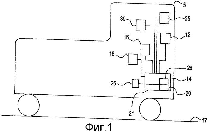 Способ и система для усовершенствования техники вождения поездов и снижения расхода топлива