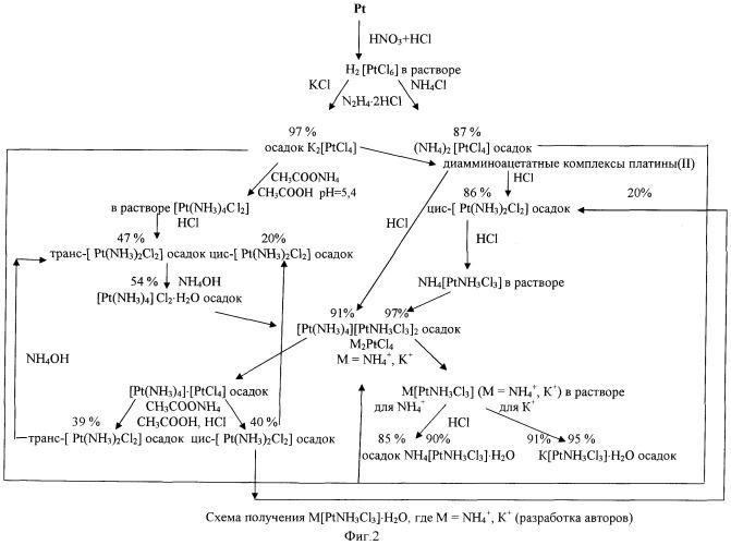 Способ получения трихлороамминоплатинатов (ii) калия или аммония из платины