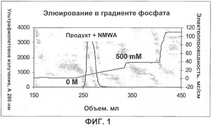 Удаление агрегатов с высокой молекулярной массой путем хроматографии на гидроксиапатитах