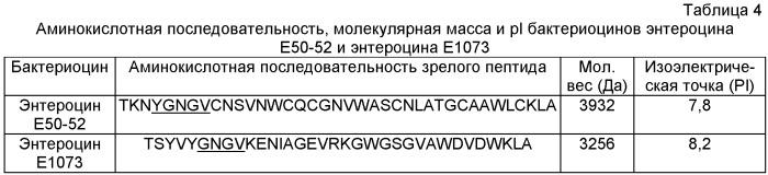Штамм enterococcus faecium lvp1073, продуцент бактериоцина против бактериальных патогенов, бактериоцин e1073 против бактериальных патогенов, штамм lactobacillus plantarum 1 lvp7 - индуктор синтеза бактериоцина e1073, сигнальный пептид сп1073 - регулятор синтеза бактериоцина e1073, способ получения бактериоцина e1073