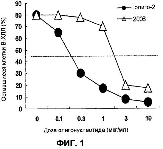 Олигонуклеотид или его функциональный гомолог, содержащая его композиция и способ лечения b-клеточной опухоли