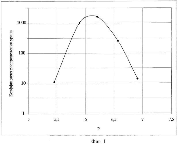 Способ разделения урана и молибдена из карбонатных солевых уран-молибденовых водных растворов