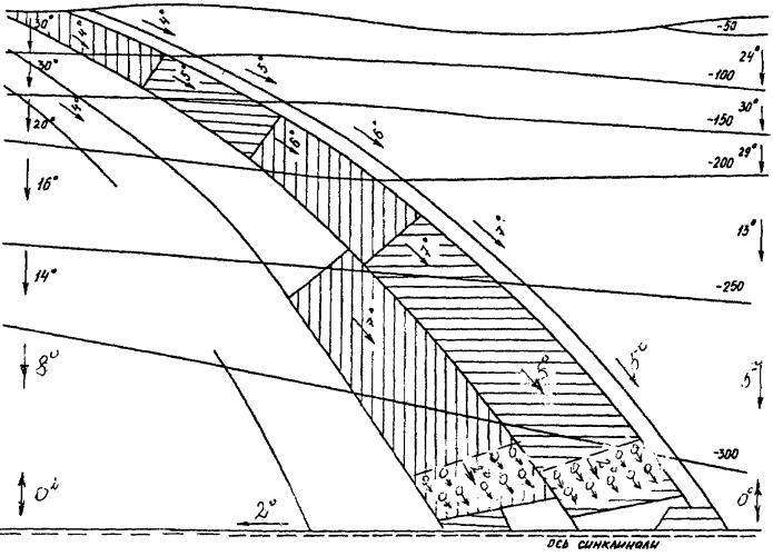 Погоризонтный способ подготовки шахтных пластов, тонких и средней мощности, с отработкой лав по восстанию или падению в зависимости от горногеологических и горнотехнических факторов