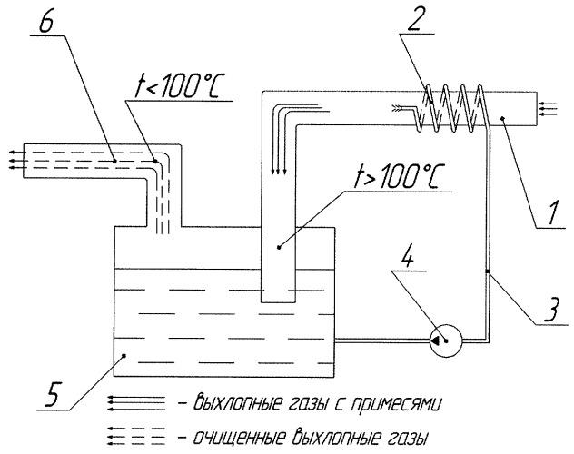 Способ нейтрализации отработавших газов двигателей внутреннего сгорания