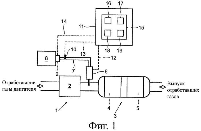 Система и способ восстановления фильтра с частицами катализатора, установленного в выхлопной трубе дизельного двигателя