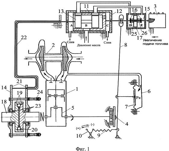 Всережимный регулятор дизеля с турбонаддувом