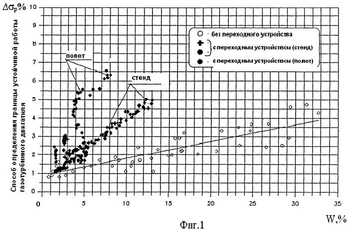 Способ определения границы устойчивой работы газотурбинного двигателя