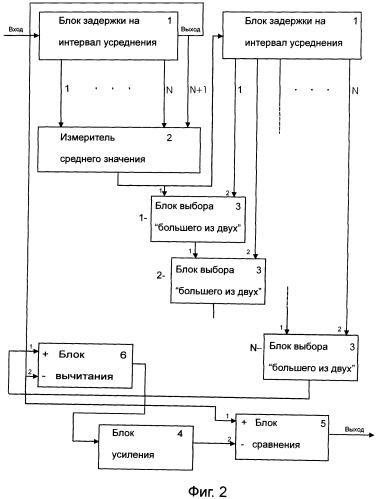 Обнаружитель радиолокационных сигналов
