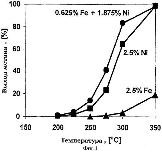 Способ и катализатор гидрирования оксидов углерода