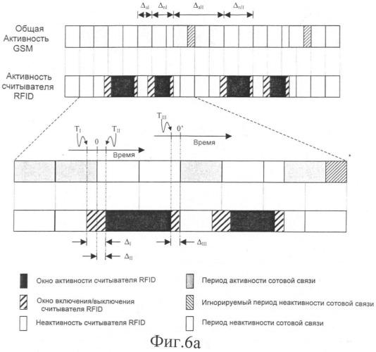 Способ, модуль, терминал и система, обеспечивающие согласованную работу подсистемы радиочастотной идентификации и подсистемы беспроводной связи