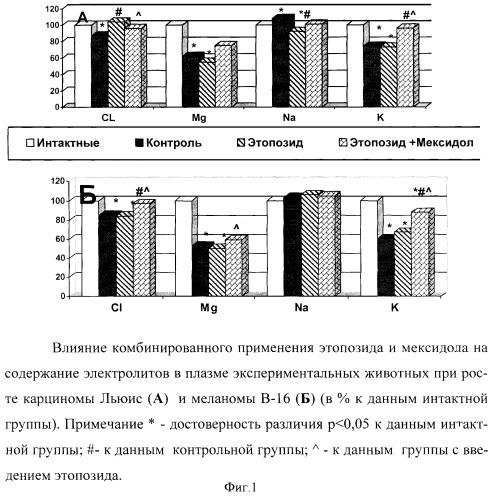 Средство для повышения эффективности и снижения токсичности противоопухолевых препаратов