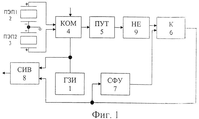 Способ измерения расхода жидких сред и ультразвуковой расходомер (варианты)