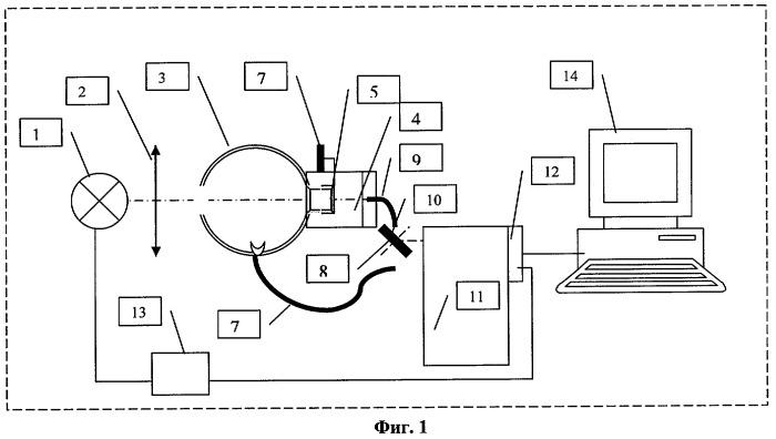 Спектрометрический экспресс-анализатор показателей качества молока и молочного напитка