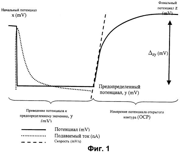 Способ электрохимического анализа исследуемого вещества