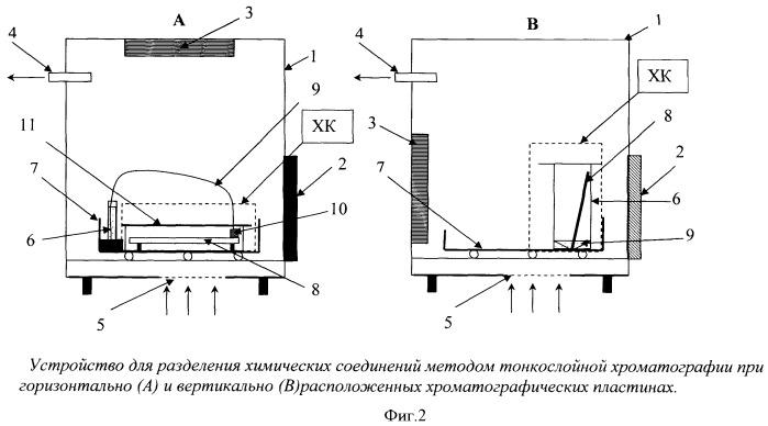 Способ разделения и определения соединений методом тонкослойной хроматографии и устройство для его осуществления
