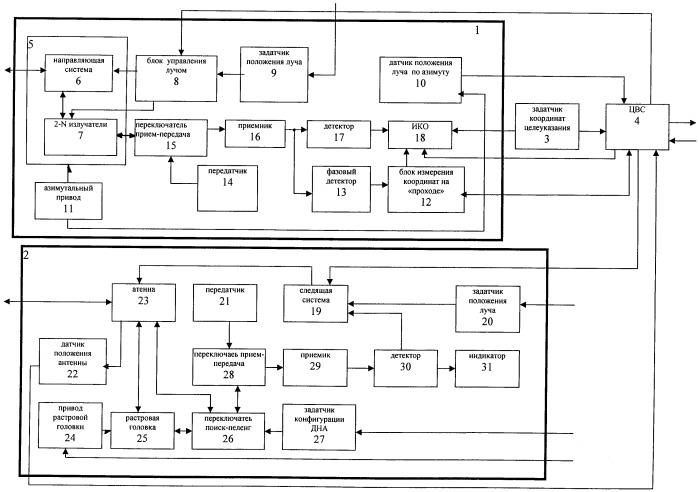 Способ измерения координат цели мобильной рлс