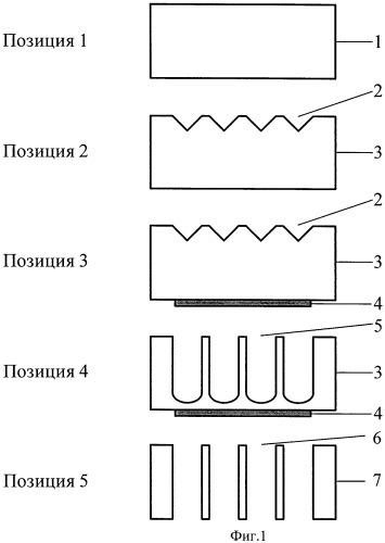 Способ получения кремниевой микроканальной матрицы
