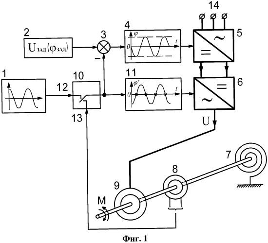 Способ возбуждения и регулирования авторезонансных колебаний в электроприводе возвратно-вращательного движения
