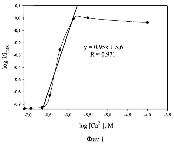 Флуоресцентный способ определения концентрации кальция на основе разряженных фотопротеинов