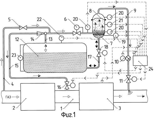 Способ и устройство одоризации газа