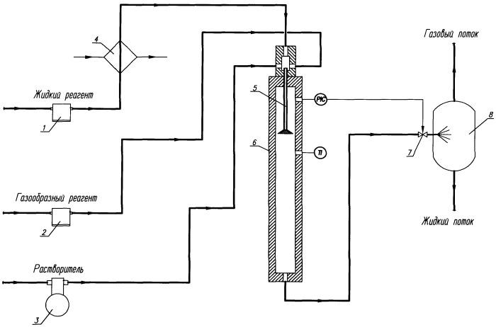 Способ осуществления газожидкостных реакций в суб- и сверхкритическом флюиде