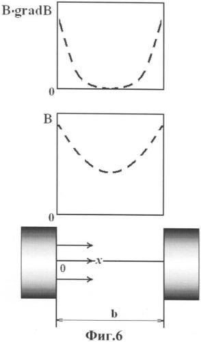 Способ идентификации пассивных зон в рабочем объеме магнитного сепаратора