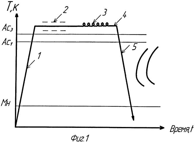 Способ изготовления пружин из стали (варианты)