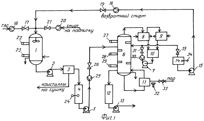 Способ управления процессом получения гидроксиламина сернокислого
