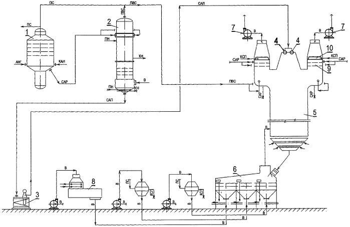 Способ производства гранулированного нитрата аммония