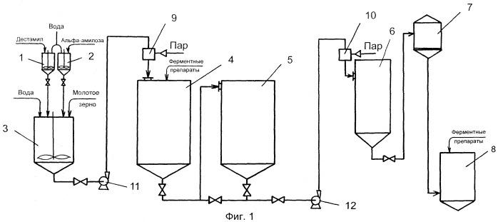 Способ подготовки крахмалсодержащего сырья к сбраживанию при производстве этанола и линия для его осуществления