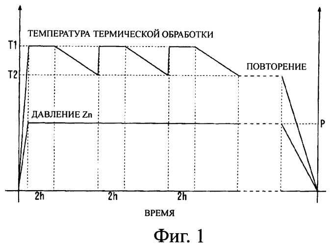 Способ термической обработки монокристаллической подложки znte и монокристаллическая подложка znte