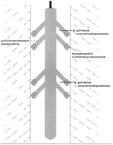 Измерительный зонд для нефтегазовой скважины и/или обсадной колонны