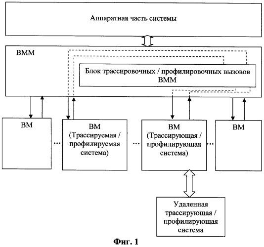 Система и способ прозрачной трассировки и профилирования виртуализированных встроенных вычислительных систем