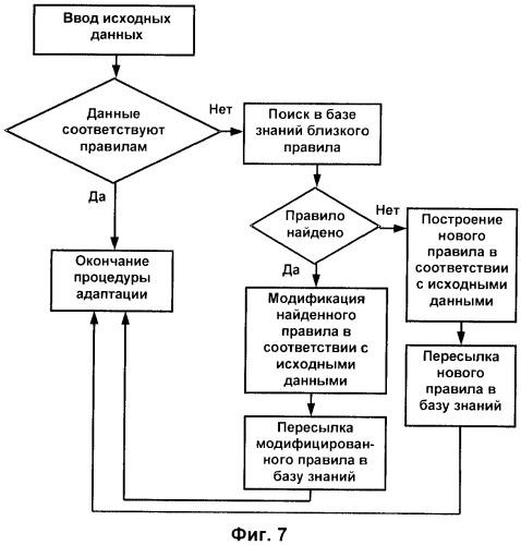 Интеллектуальная грид-система для высокопроизводительной обработки данных