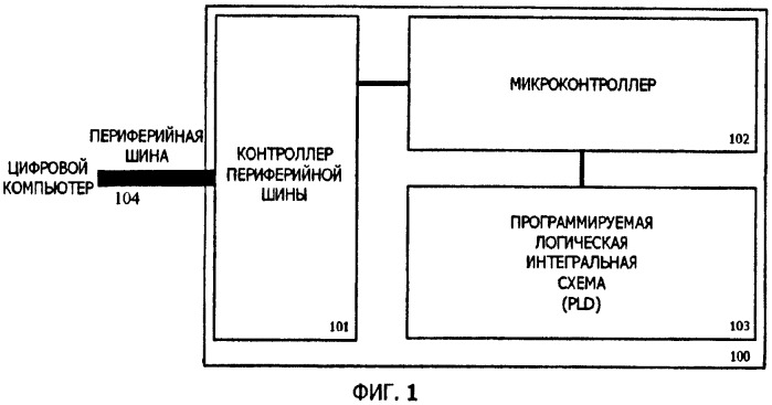 Подключаемый портативный сопроцессор с изменяемой системой команд и способ его применения