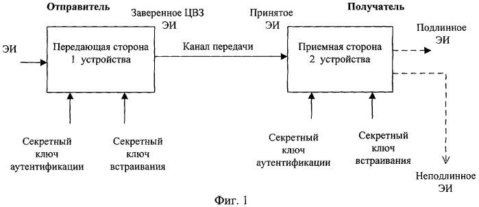 Устройство формирования и проверки заверенного цифровым водяным знаком электронного изображения