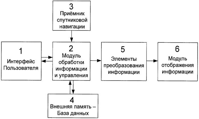 Способ информационного обеспечения пассажиров общественного транспорта и устройство для информационного обеспечения пассажиров общественного транспорта