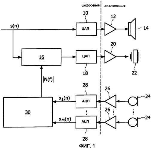 Улучшение разборчивости речи в мобильном коммуникационном устройстве путем управления работой вибратора в зависимости от фонового шума