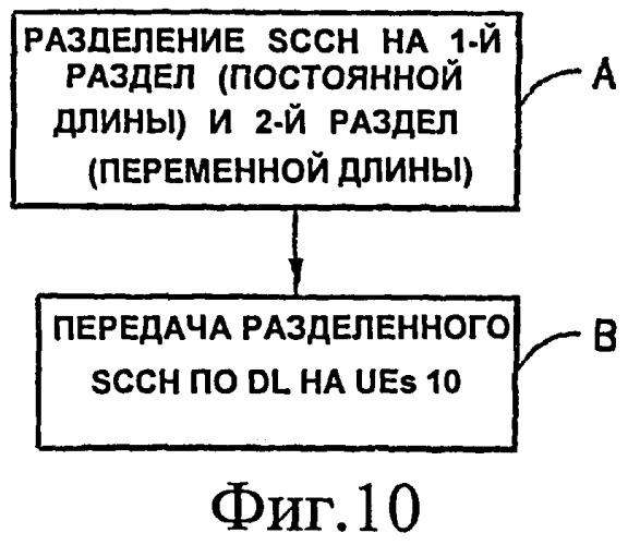 Устройство, способ и компьютерный программный продукт, обеспечивающие разделенный совместно используемый канал управления нисходящей линии связи, имеющий постоянную и переменную составляющие