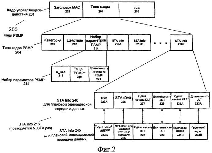 Сигнализация о групповом адресе для энергосберегающей доставки в беспроводной сети