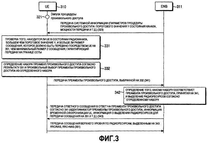 Способ и устройство для выделения радиоресурсов с использованием процедуры произвольного доступа в системе мобильной связи