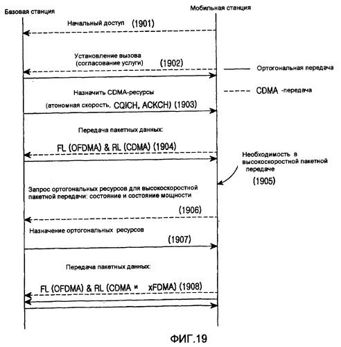 Устройство и способ гибридного множественного доступа в системе мобильной связи