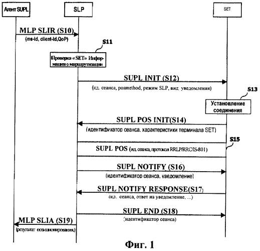 Система обработки информации определения местоположения и способ выполнения уведомления на основе определения местоположения