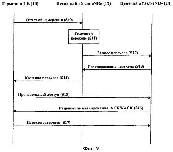 Способ передачи и приема информации о радиодоступе в системе беспроводной подвижной связи