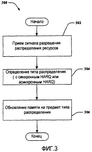 Устройство и способ гибридного автоматического запроса на повторную передачу