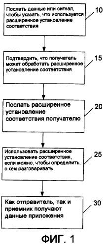 Расширение информации сопоставления пользователя для протоколов